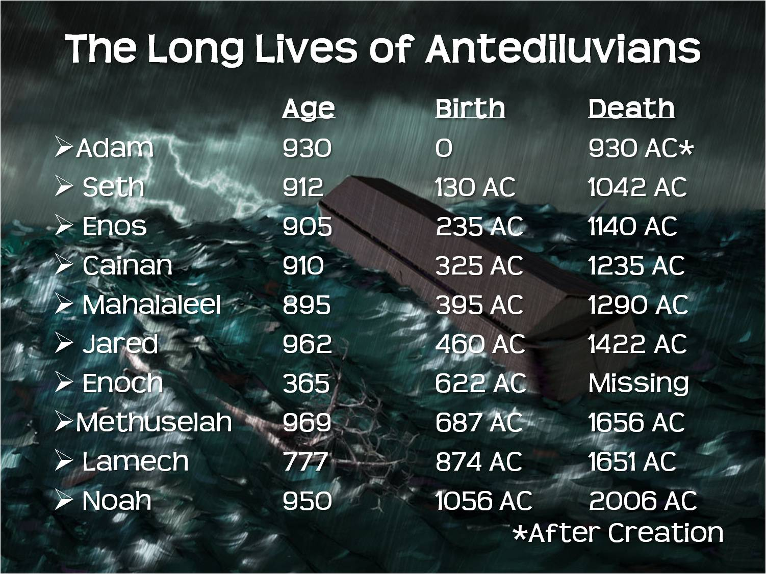 Is There Evidence For Long Life Spans in the Bible?