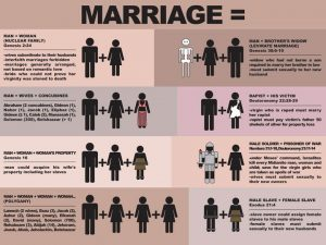How Can We Defend Traditional Marriage From The Bible When It Allows Polygamy?