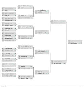 AC3 Music Madness Championship